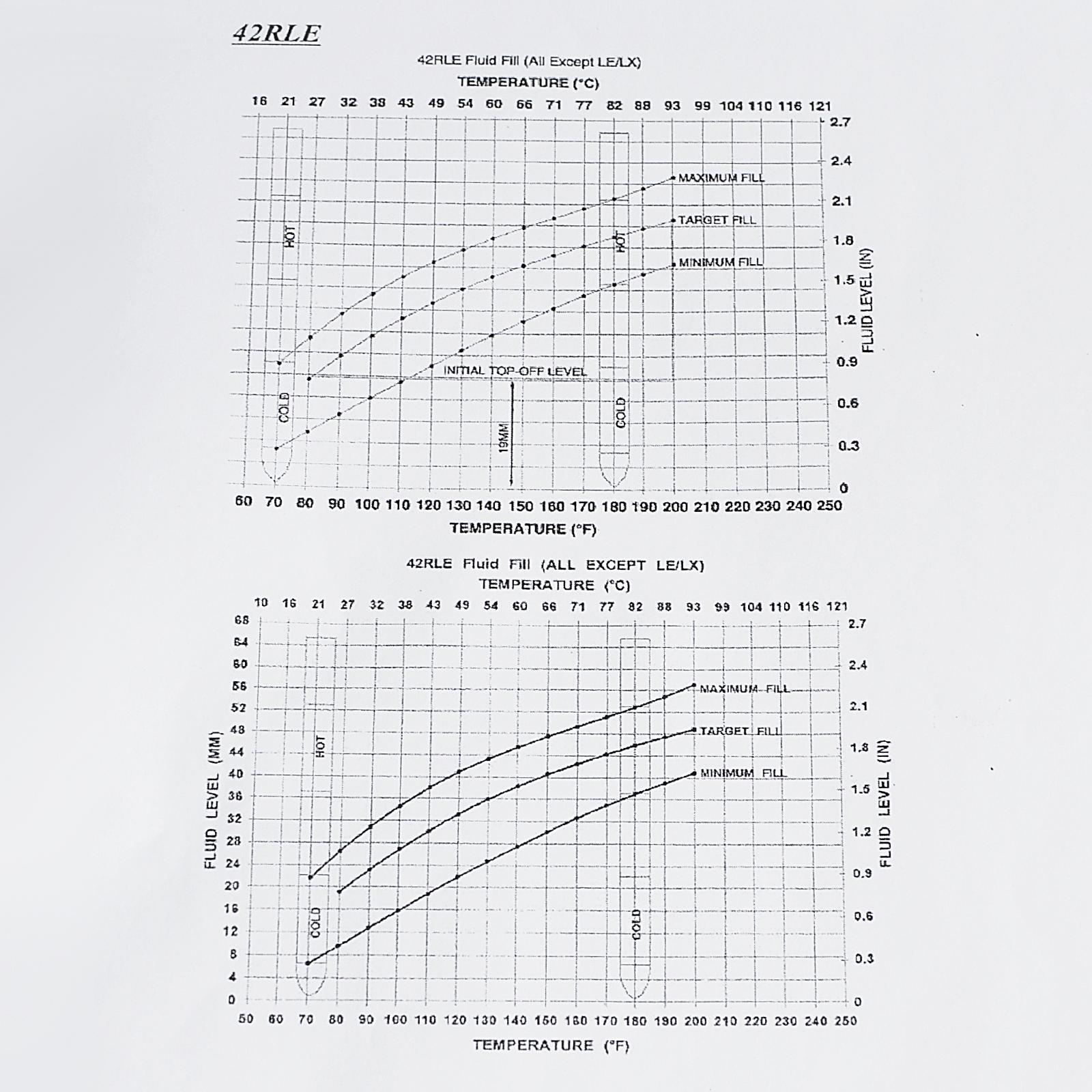 Aukson Level Dipstick Tool Transmission Fluid level Dipstick Tool for Chrysler Dodge Jeep 917-327